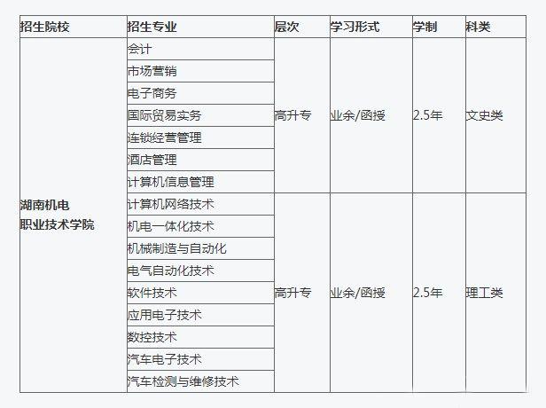 2021年湖南机电职业技术学院成考报名方式及报考条件